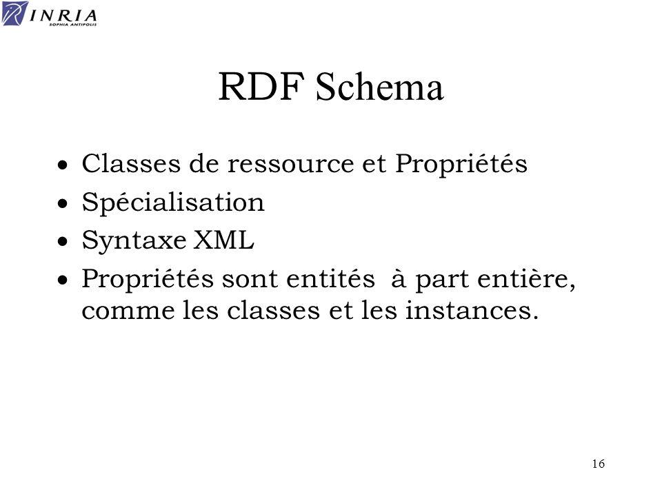 RDF Schema Classes de ressource et Propriétés Spécialisation