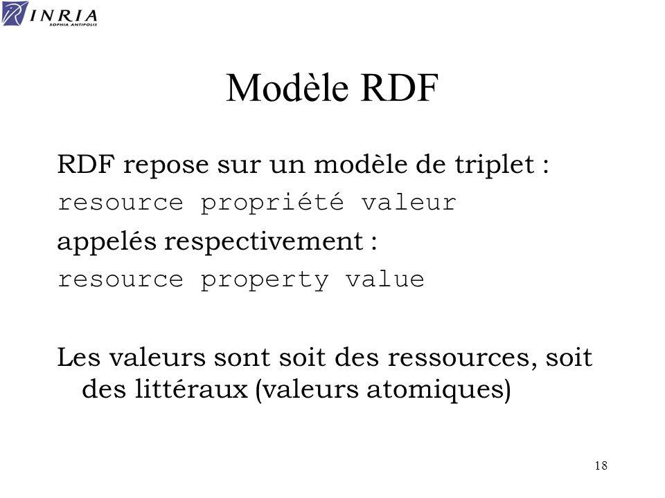 Modèle RDF RDF repose sur un modèle de triplet :