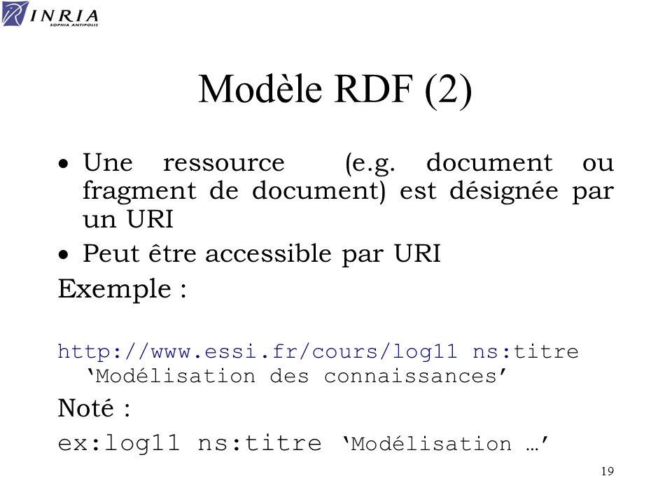 Modèle RDF (2)Une ressource (e.g. document ou fragment de document) est désignée par un URI. Peut être accessible par URI.