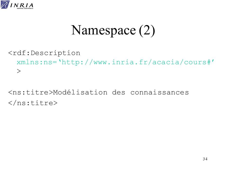 Namespace (2)<rdf:Description xmlns:ns='http://www.inria.fr/acacia/cours#' > <ns:titre>Modélisation des connaissances.