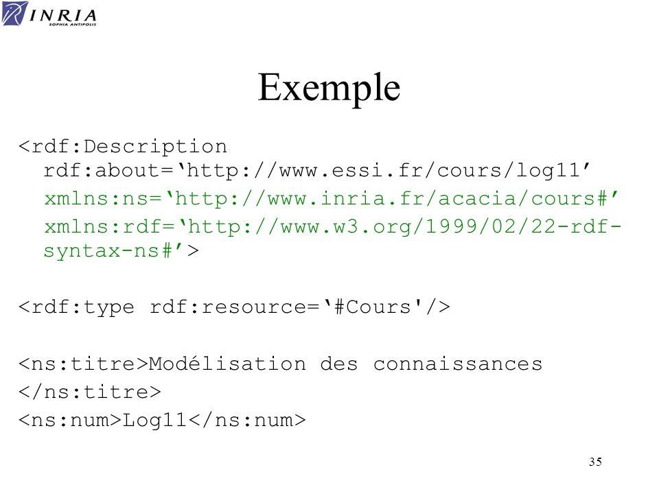 Exemple <rdf:Description rdf:about='http://www.essi.fr/cours/log11'