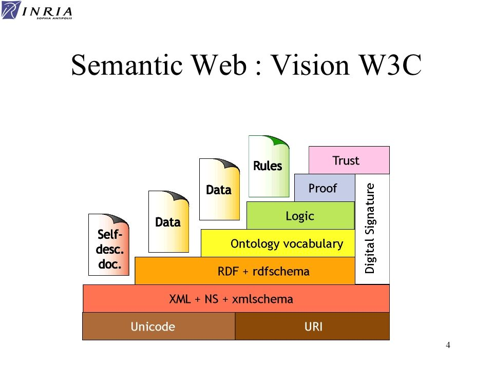Semantic Web : Vision W3C