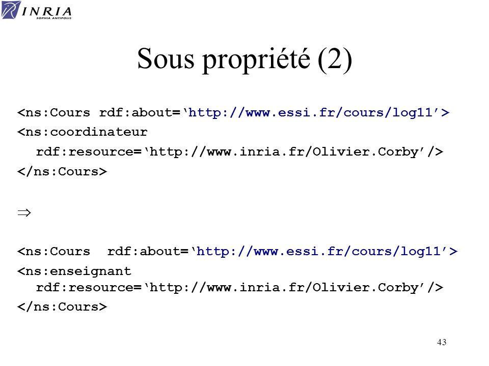 Sous propriété (2) <ns:Cours rdf:about='http://www.essi.fr/cours/log11'> <ns:coordinateur. rdf:resource='http://www.inria.fr/Olivier.Corby'/>