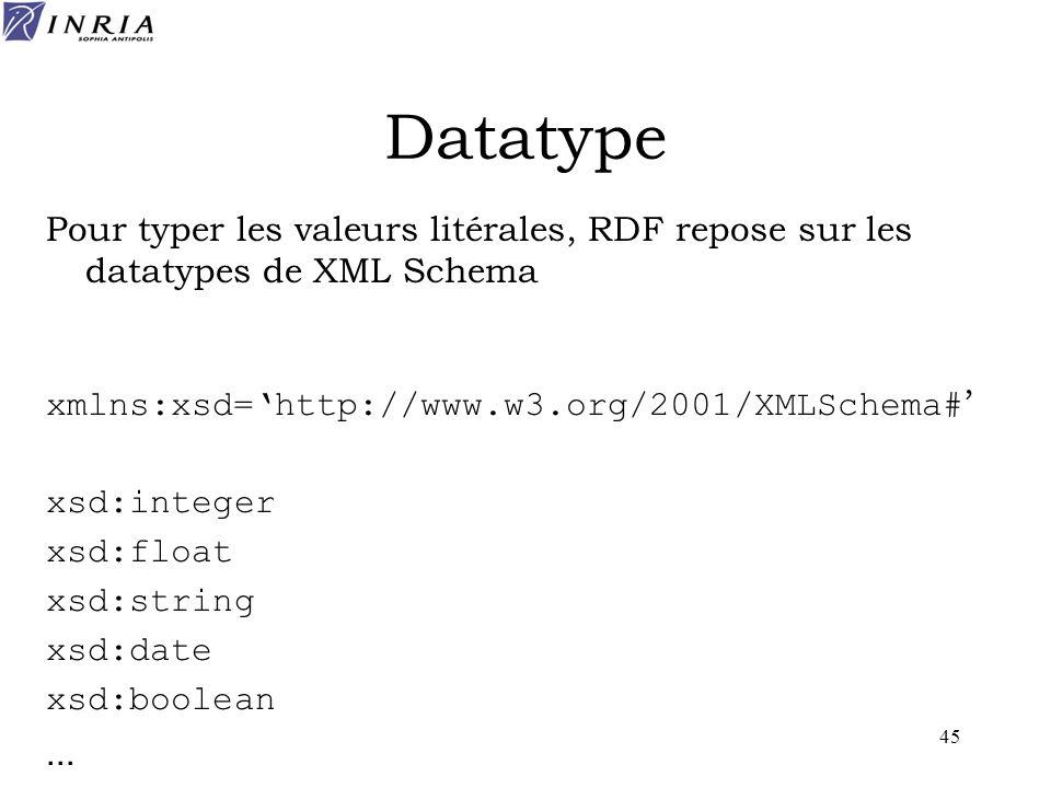 Datatype Pour typer les valeurs litérales, RDF repose sur les datatypes de XML Schema. xmlns:xsd='http://www.w3.org/2001/XMLSchema#'