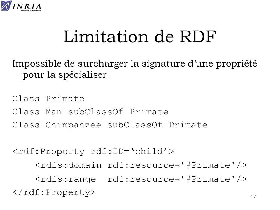 Limitation de RDF Impossible de surcharger la signature d'une propriété pour la spécialiser. Class Primate.