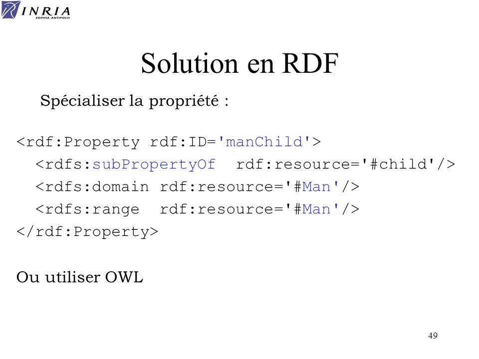 Solution en RDF Spécialiser la propriété :