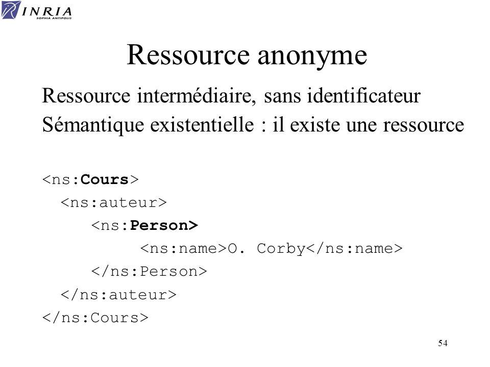 Ressource anonyme Ressource intermédiaire, sans identificateur