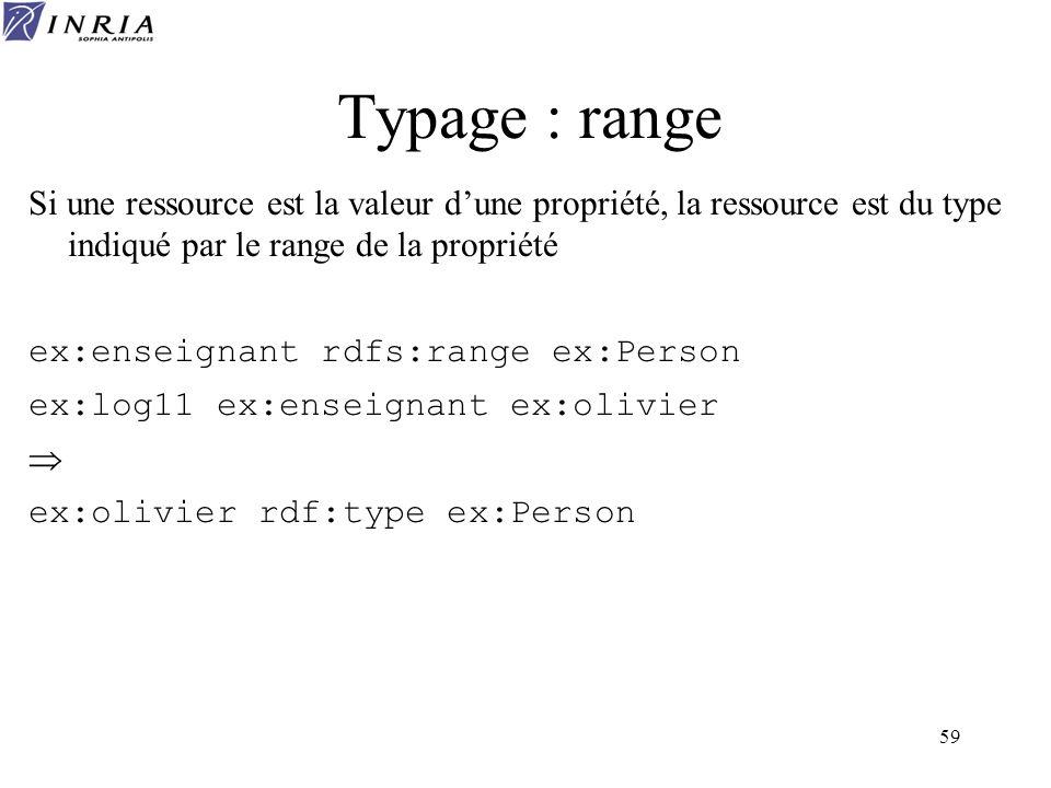Typage : rangeSi une ressource est la valeur d'une propriété, la ressource est du type indiqué par le range de la propriété.