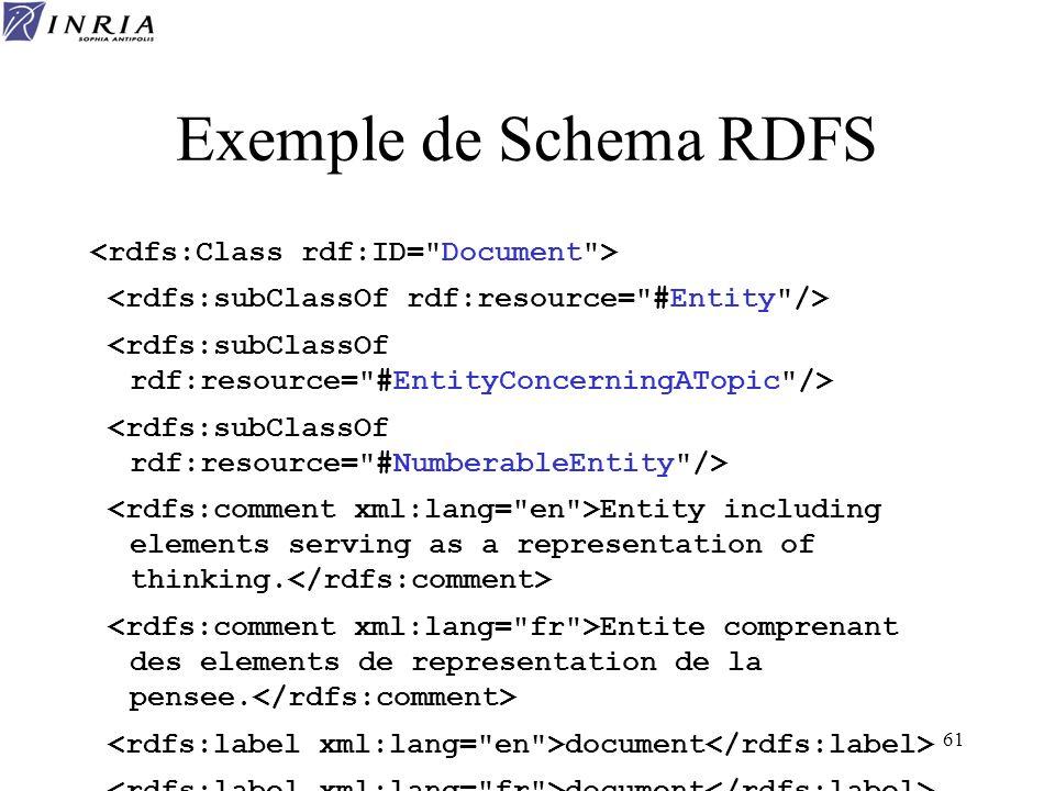 Exemple de Schema RDFS <rdfs:Class rdf:ID= Document >
