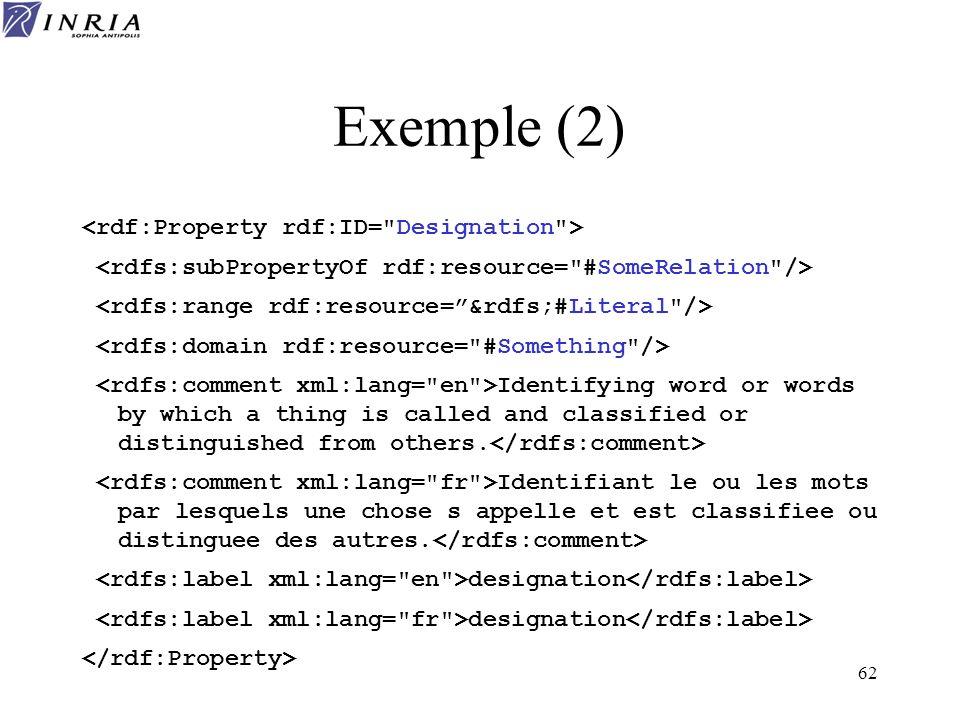 Exemple (2) <rdf:Property rdf:ID= Designation >