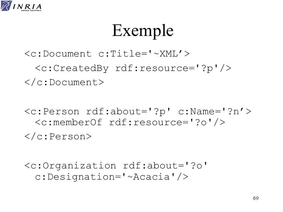 Exemple <c:Document c:Title= ~XML'>