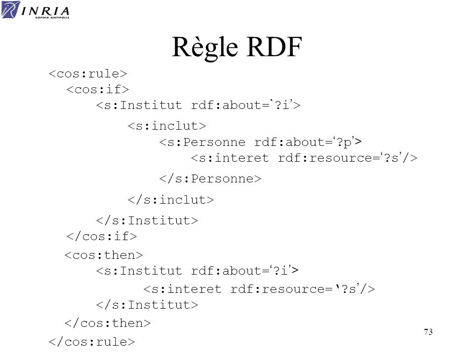 Règle RDF <cos:rule> <cos:if> <s:Institut rdf:about=` i'> <s:inclut> <s:Personne rdf:about=' p'> <s:interet rdf:resource=' s'/>