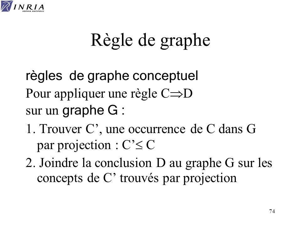 Règle de graphe règles de graphe conceptuel