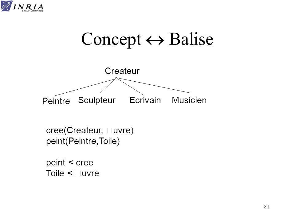 Concept « Balise Createur Peintre Sculpteur Ecrivain Musicien
