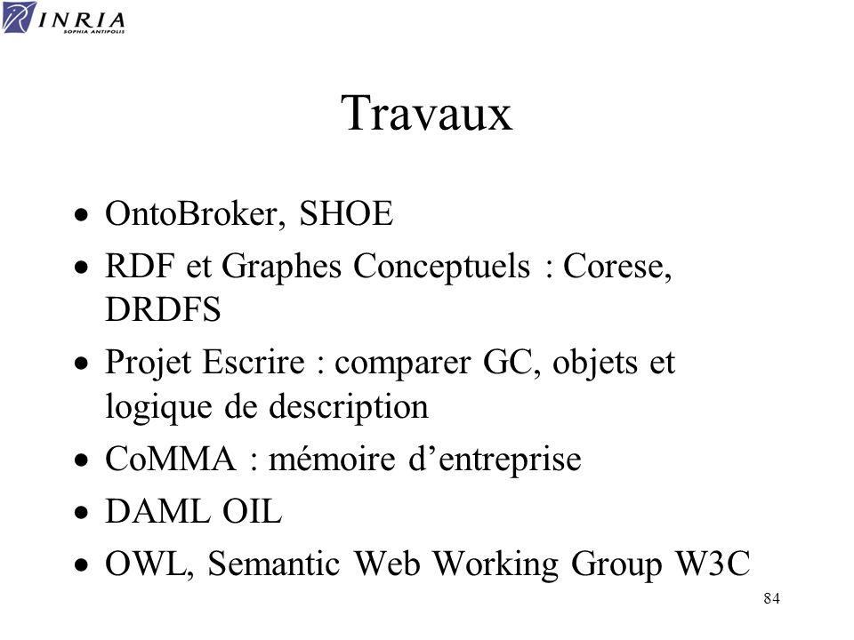 Travaux OntoBroker, SHOE RDF et Graphes Conceptuels : Corese, DRDFS