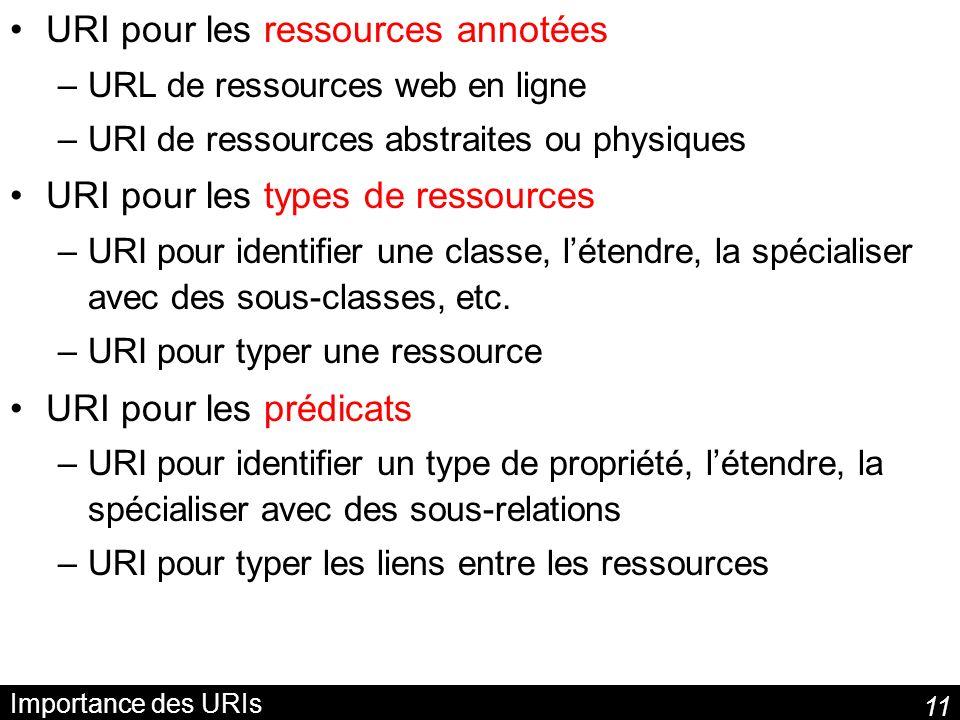 URI pour les ressources annotées