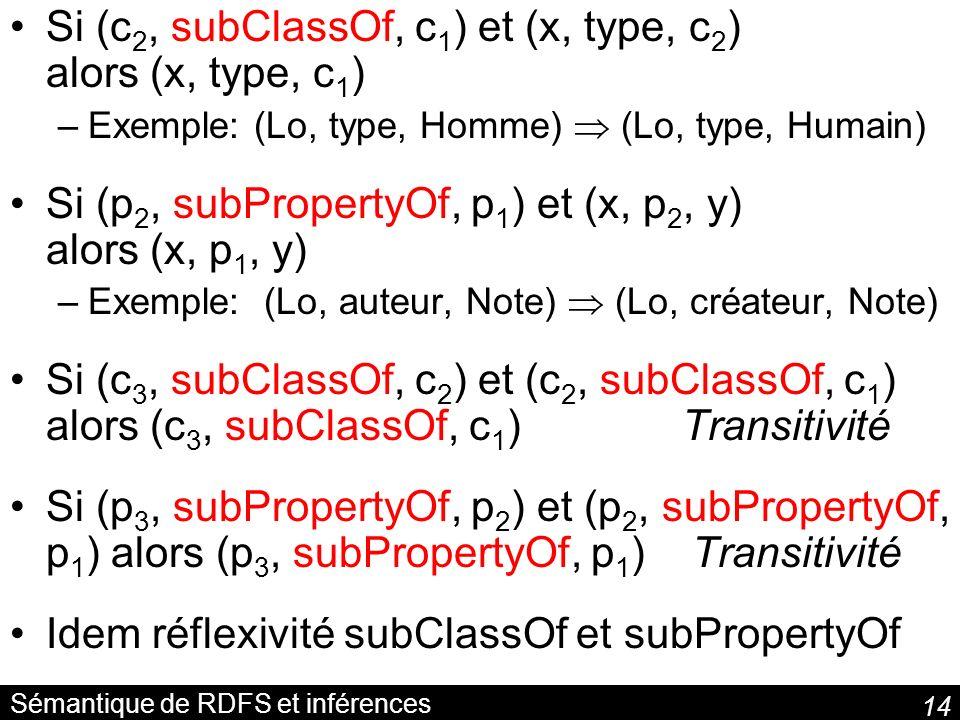 Sémantique de RDFS et inférences