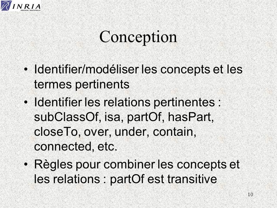 Conception Identifier/modéliser les concepts et les termes pertinents