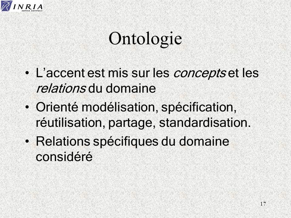 OntologieL'accent est mis sur les concepts et les relations du domaine.