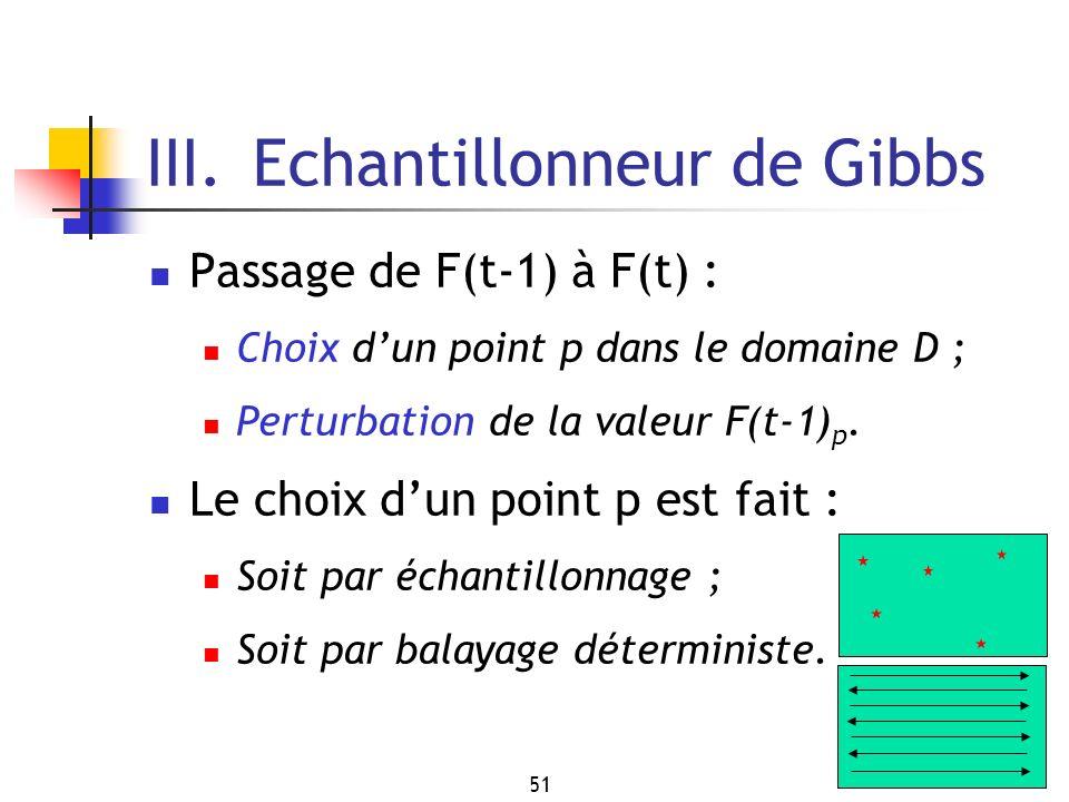 III. Echantillonneur de Gibbs