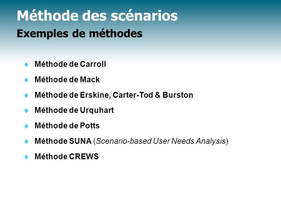 Méthode des scénarios Exemples de méthodes
