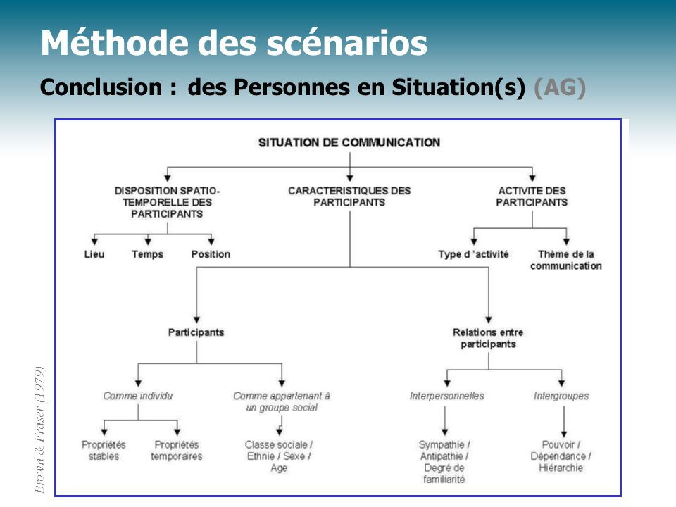 Méthode des scénarios Conclusion : des Personnes en Situation(s) (AG)