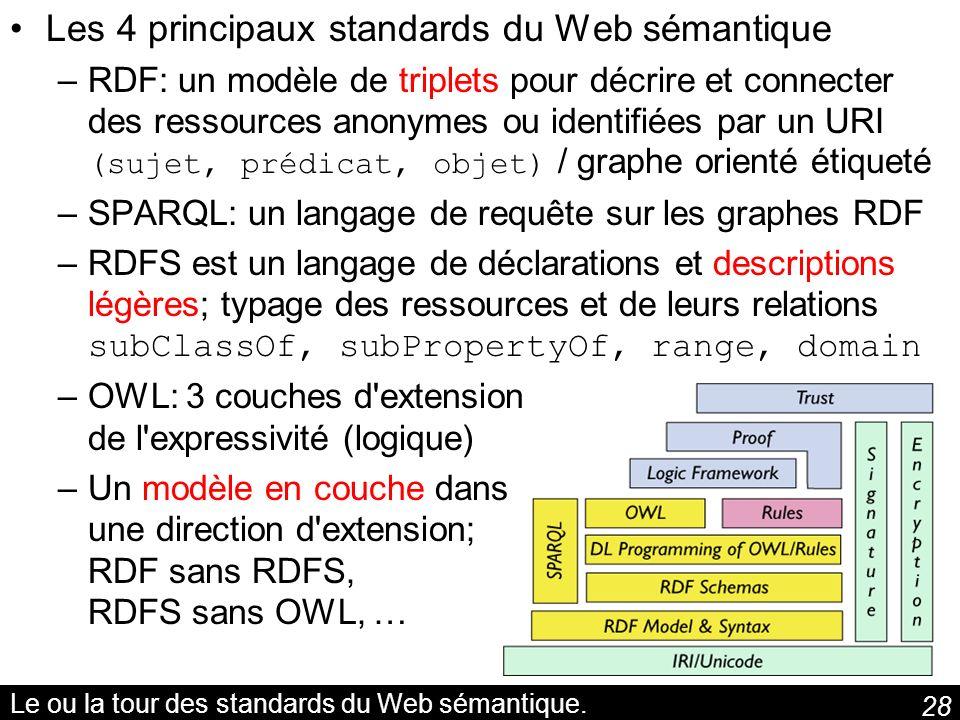 Le ou la tour des standards du Web sémantique.