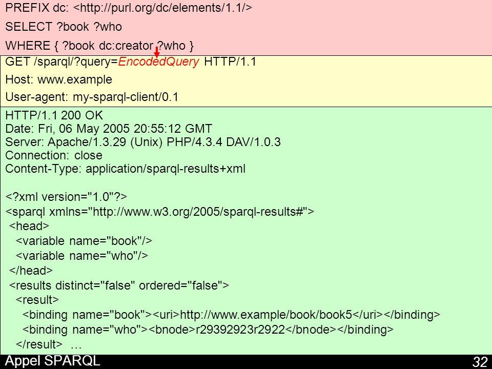 Appel SPARQL PREFIX dc: <http://purl.org/dc/elements/1.1/>