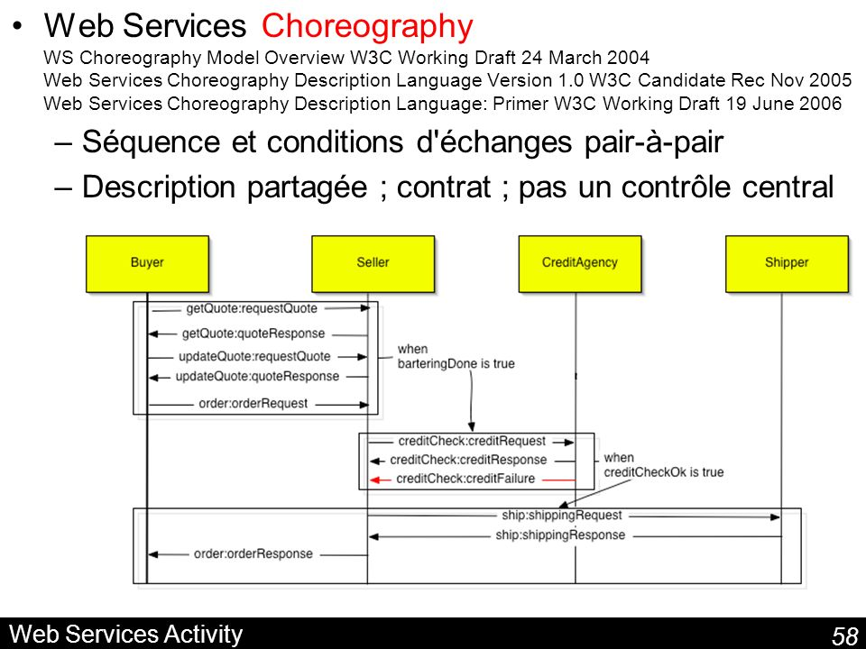 Web Services Choreography WS Choreography Model Overview W3C Working Draft 24 March 2004 Web Services Choreography Description Language Version 1.0 W3C Candidate Rec Nov 2005 Web Services Choreography Description Language: Primer W3C Working Draft 19 June 2006