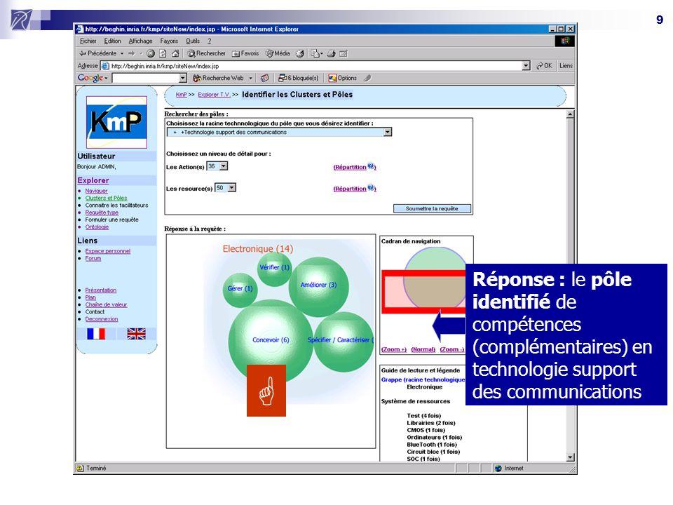 Réponse : le pôle identifié de compétences (complémentaires) en technologie support des communications