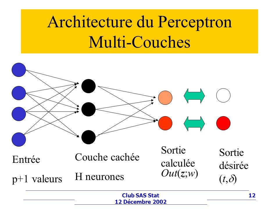 Architecture du Perceptron Multi-Couches