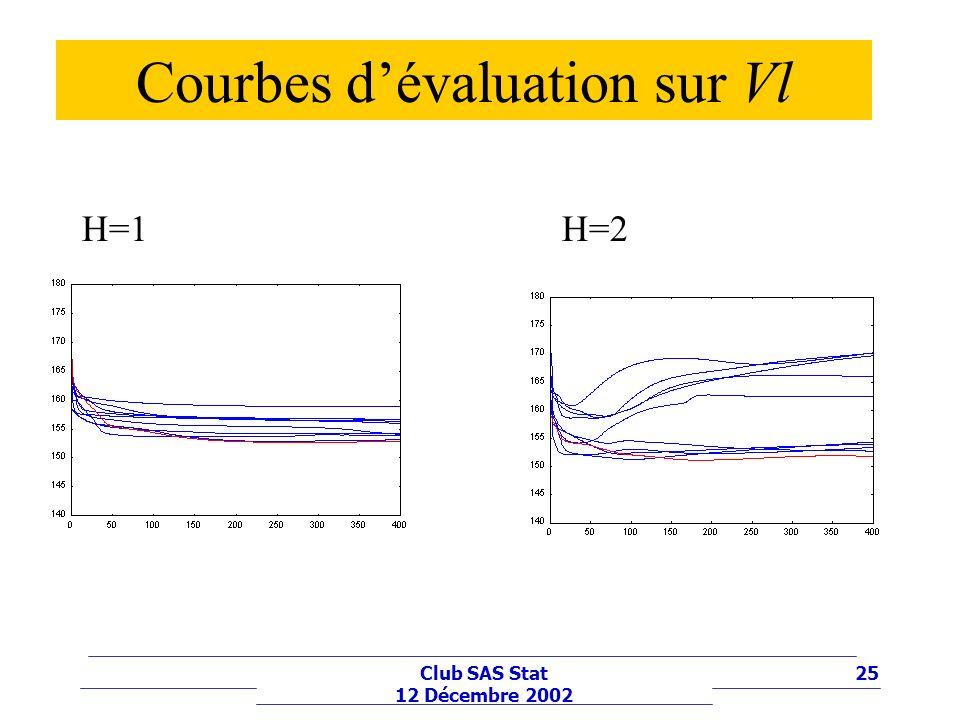 Courbes d'évaluation sur Vl