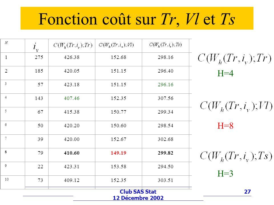 Fonction coût sur Tr, Vl et Ts