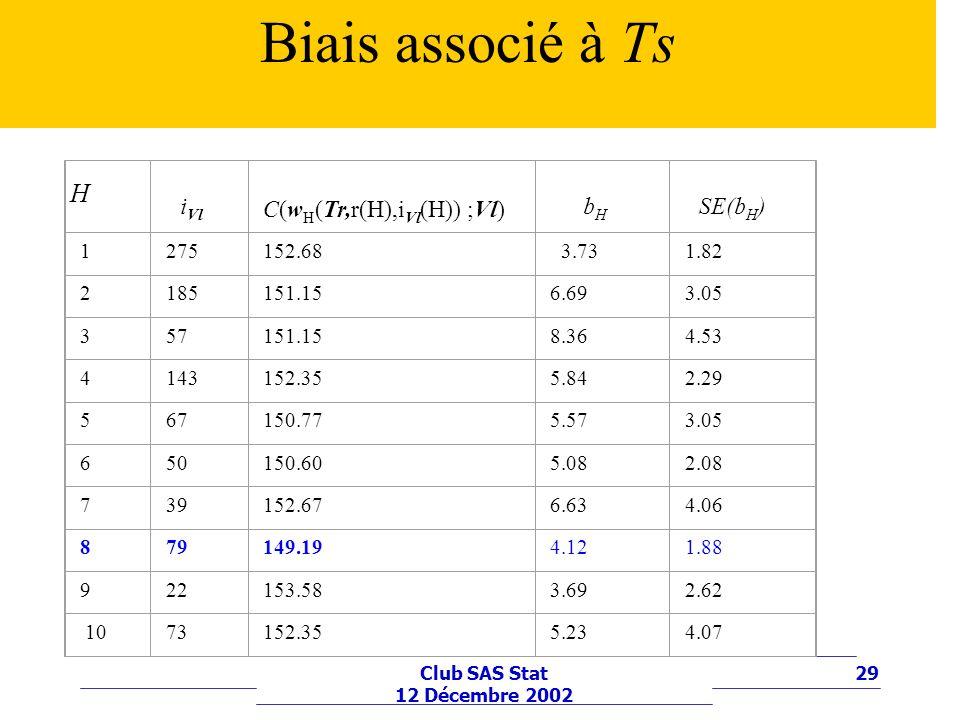 Biais associé à Ts iVl C(wH(Tr,r(H),iVl(H)) ;Vl) bH SE(bH) H 1 275