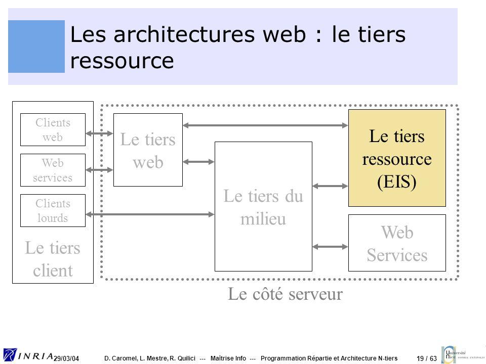 Les architectures web : le tiers ressource