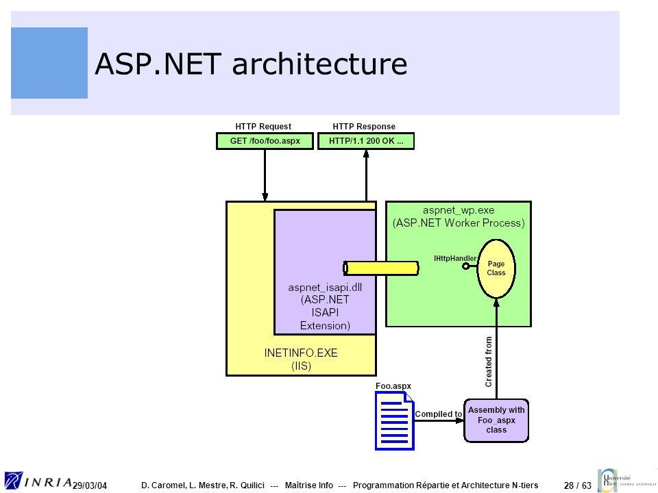 ASP.NET architecture 29/03/04