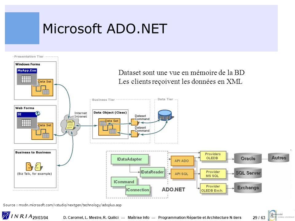 Microsoft ADO.NET Dataset sont une vue en mémoire de la BD