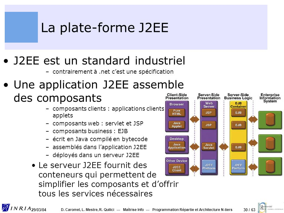 La plate-forme J2EE J2EE est un standard industriel