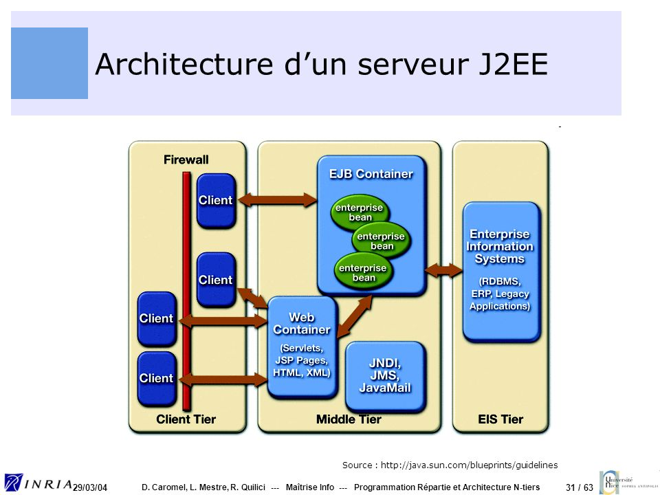 Architectures n tiers et d ploiement d applications web for Architecture j2ee