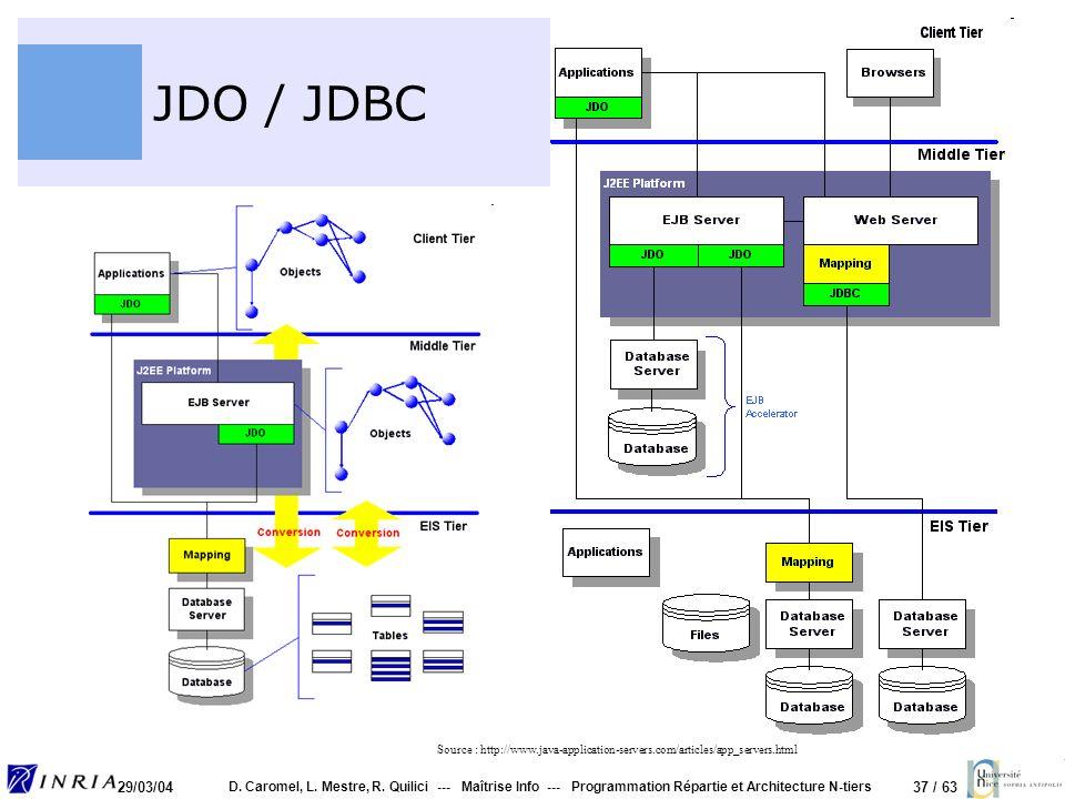 JDO / JDBC Source : http://www.java-application-servers.com/articles/app_servers.html. 29/03/04.