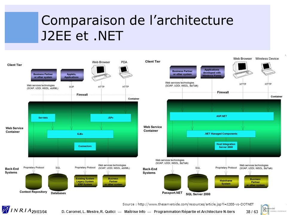 Comparaison de l'architecture J2EE et .NET
