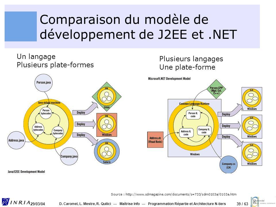 Comparaison du modèle de développement de J2EE et .NET