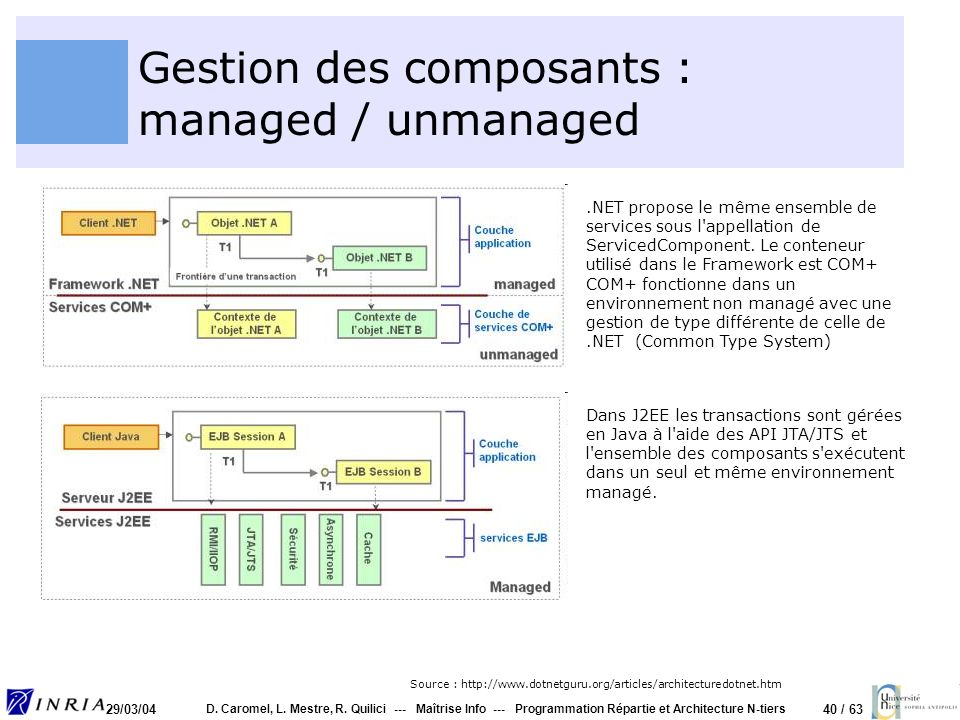 Gestion des composants : managed / unmanaged