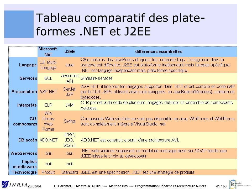 Tableau comparatif des plate-formes .NET et J2EE