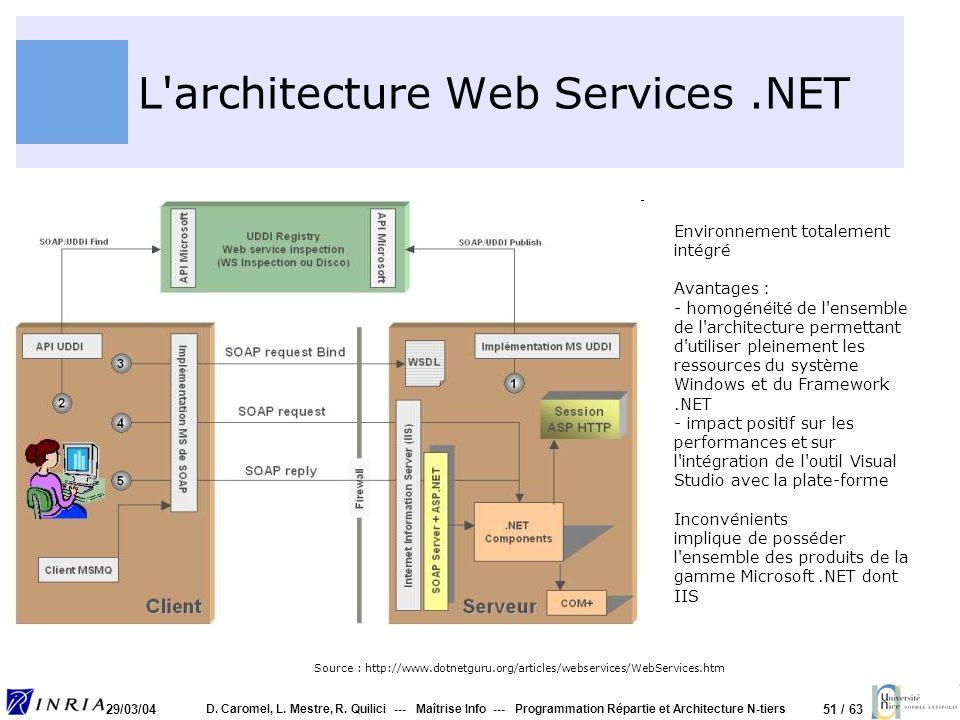 L architecture Web Services .NET