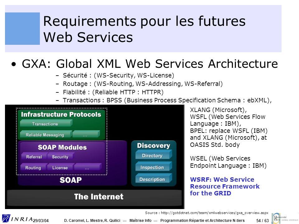 Requirements pour les futures Web Services