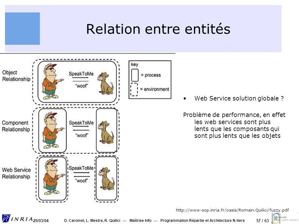 Relation entre entités