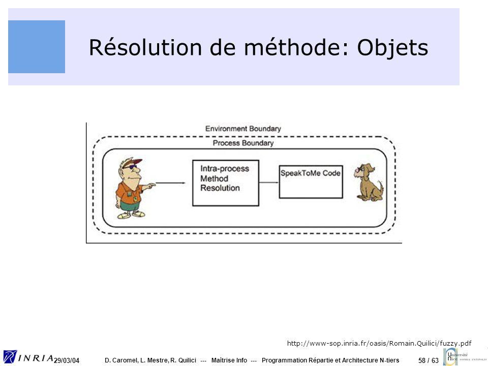 Résolution de méthode: Objets
