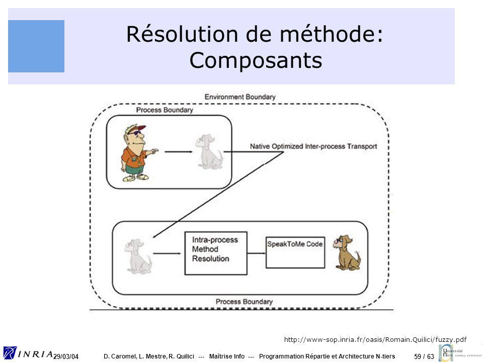 Résolution de méthode: Composants