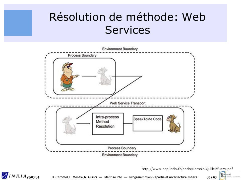 Résolution de méthode: Web Services
